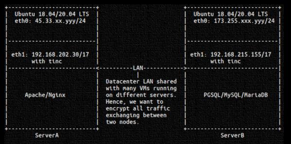 Process to install Tinc and Configure a Basic VPN on Ubuntu Server