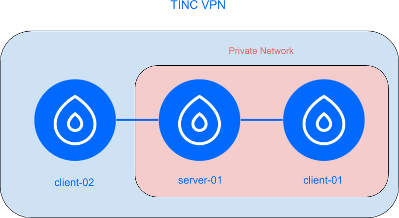 A complete guide on how to run two or multiple networks instance of Tinc VPN on same box