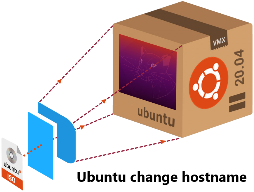 Complete guide on how to modify Hostname on Ubuntu 20.04
